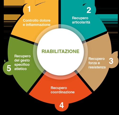 Le 5 Fasi della Riabilitazione